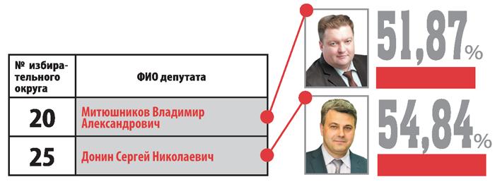 Депутаты РК